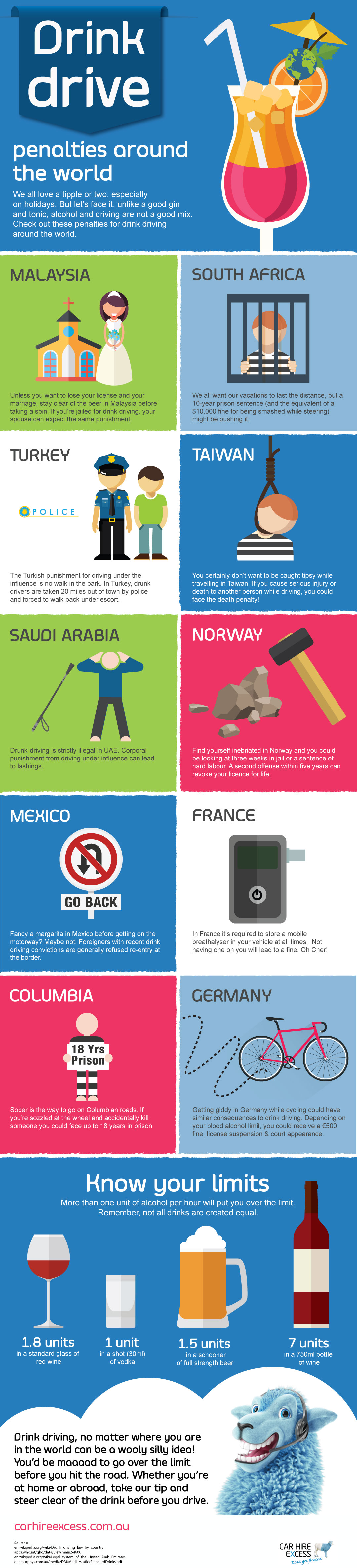 drink driving penalties around the world
